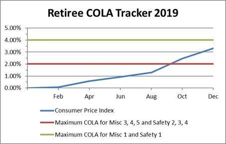 Retiree COLA Tracker 2019