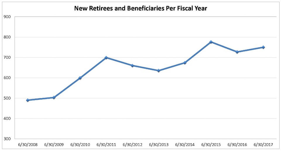 New Retirees and Beneficiaries per Fiscal Year 2008-2017
